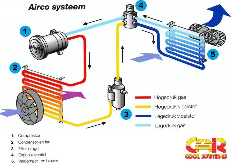 Hoe werkt een auto airco ( schema ) www.carcoolsystems.nl